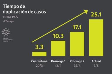 Fernández anunció la prórroga del aislamiento social hasta el 24 de mayo